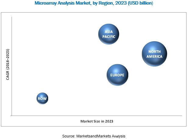 Microarray Analysis Market