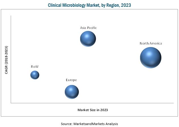 Microbiology Testing/Clinical Microbiology Market