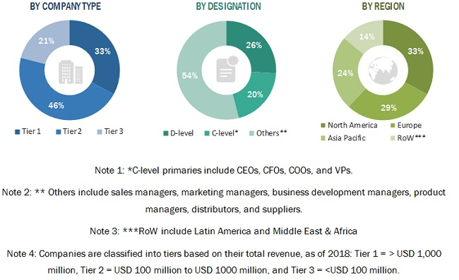 Clinical Microbiology Market by Segments, 2023