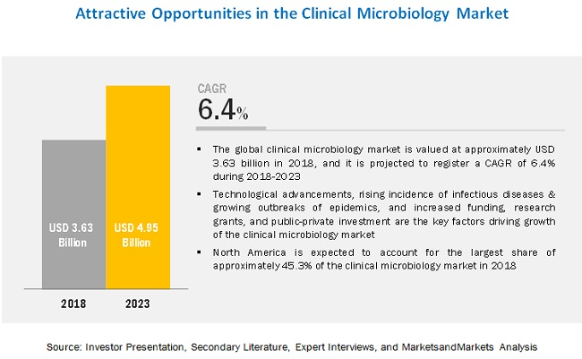 Clinical Microbiology Market by Region, 2023