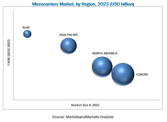 Microcarrier Market