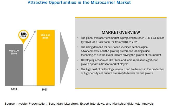 Microcarrier Market