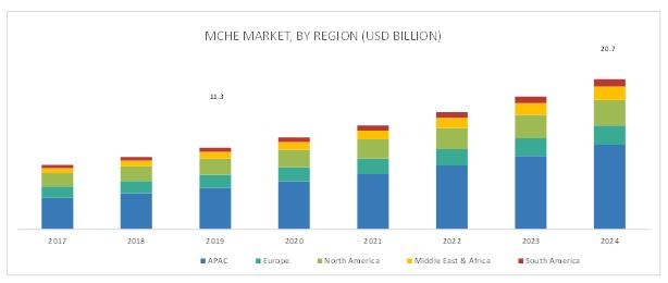 Microchannel Heat Exchanger Market
