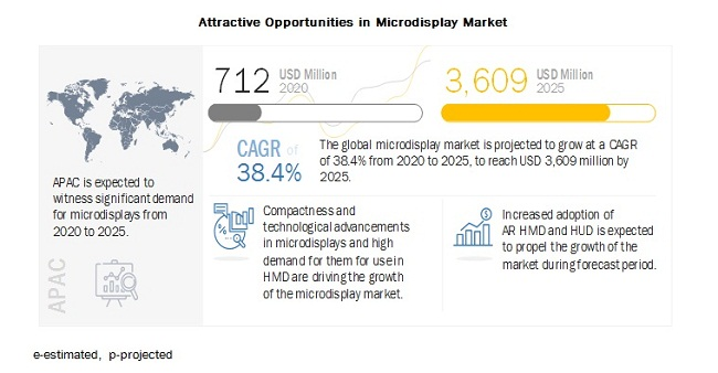 Microdisplay Market by Product, Technology, Resolution, Brightness, Industry  | COVID-19 Impact Analysis | MarketsandMarkets™