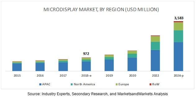 Microdisplay Market | Industry Analysis and Market Size