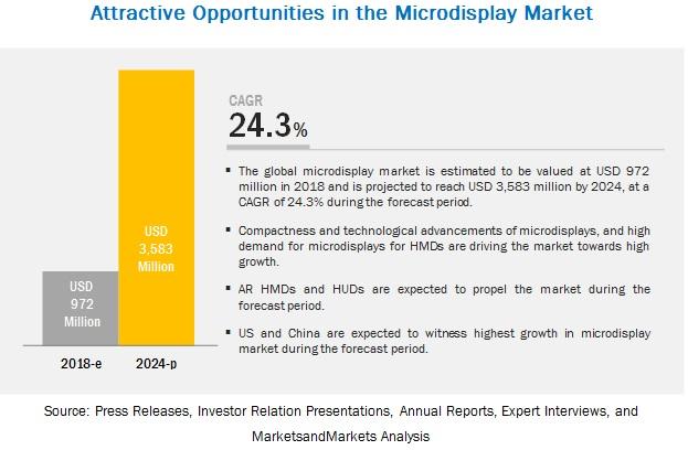 Microdisplays Market
