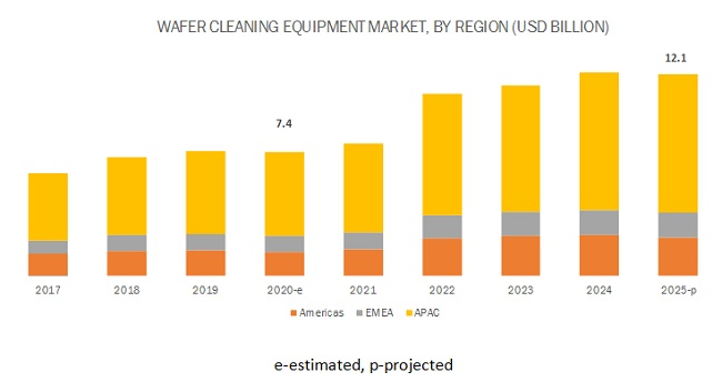 Wafer Cleaning Equipment Market