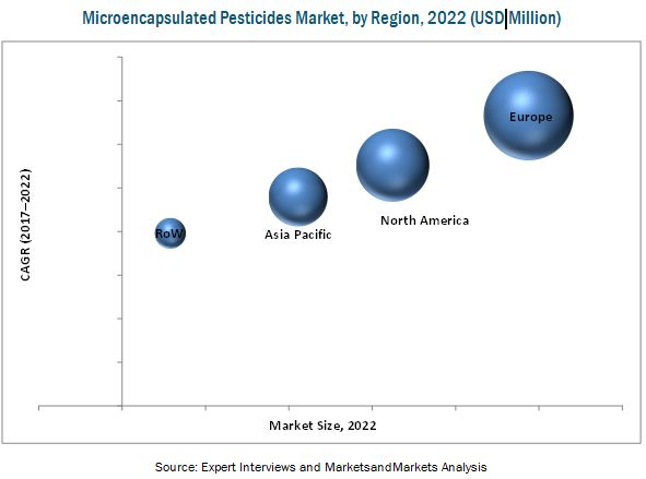 Microencapsulated Pesticides Market