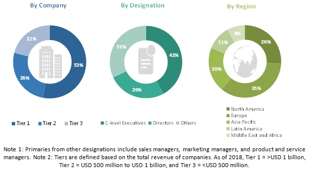 Microfluidics Market, by Region, 2023 (USD Billion)