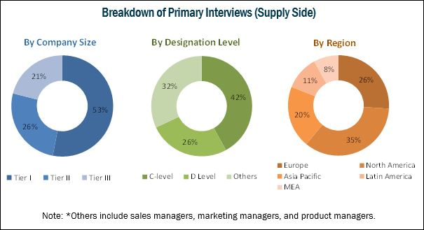 Microfluidics Market: Breakdown of Primary Interviews (Supply Side)