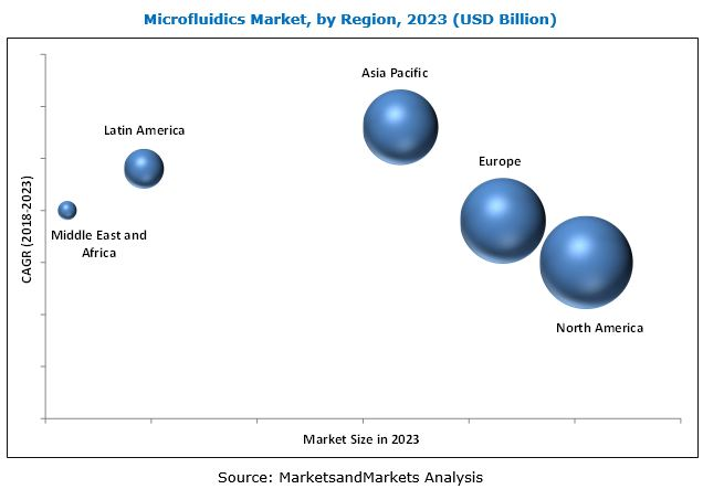Microfluidics Market, by Region, 2023 (USD Billion)