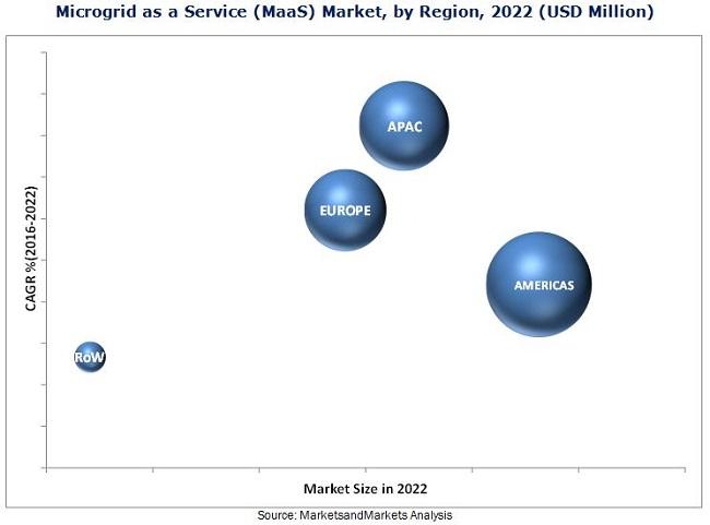 Microgrid as a Service (MaaS) Market