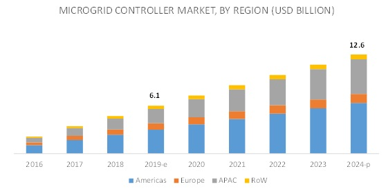 Microgrid Controller Market
