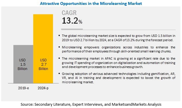 Microlearning Market