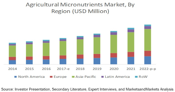 Agricultural Micronutrients Market