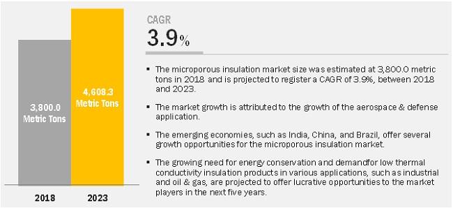 Microporous Insulation Market