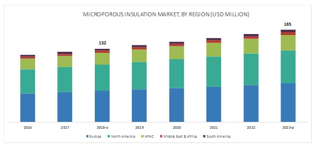 Microporous Insulation Market