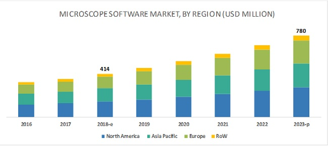 Microscope Software Market