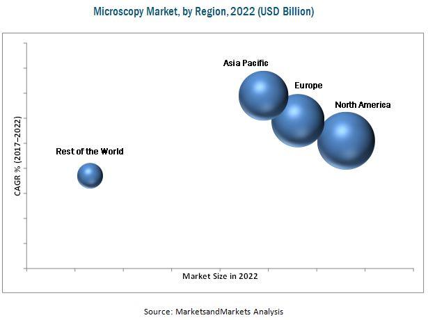 Microscopy Market