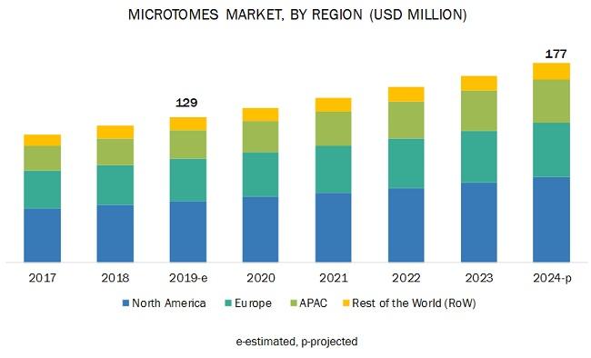 Microtome Market