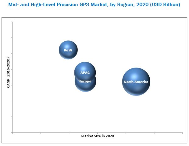 Mid and High Level Precision GPS Market