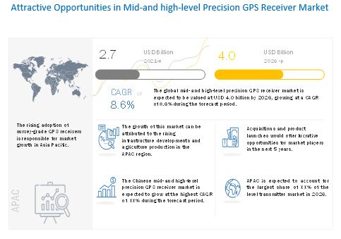 Mid-and High-Level Precision GPS Receiver Market