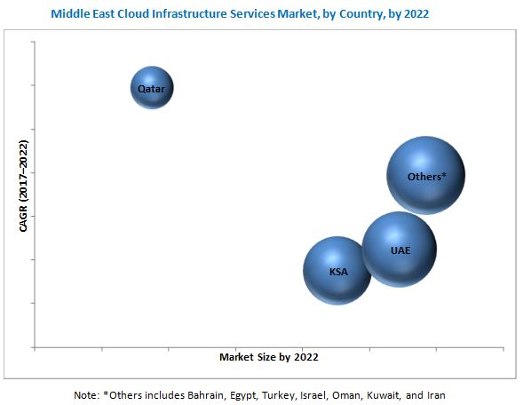 Middle East Cloud Infrastructure Services Market