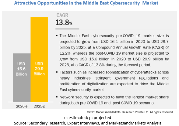 Middle East Cybersecurity Market
