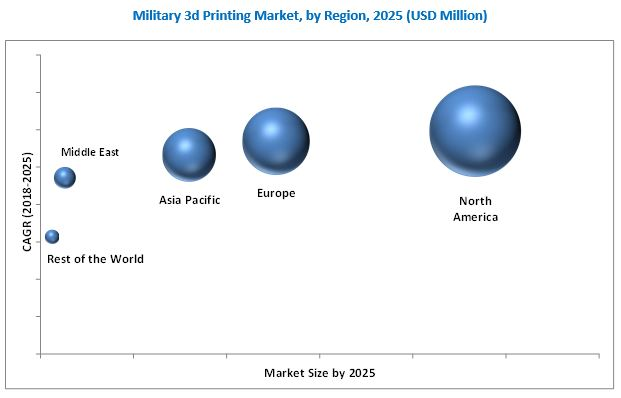 Military 3D Printing Market