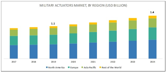 Military Actuators Market