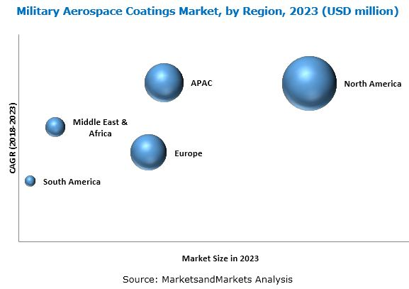 Military Aerospace Coatings Market