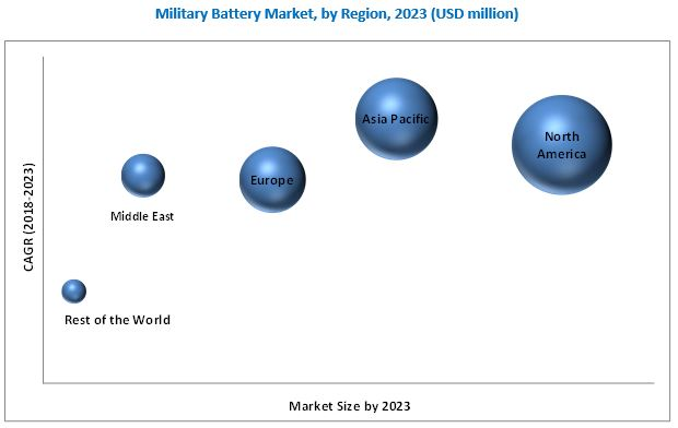 Military Battery Market