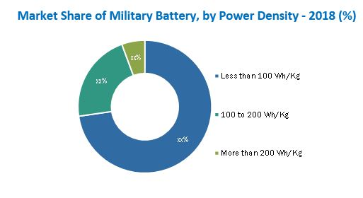 Military Battery Market