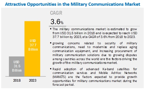 Military Communications Market