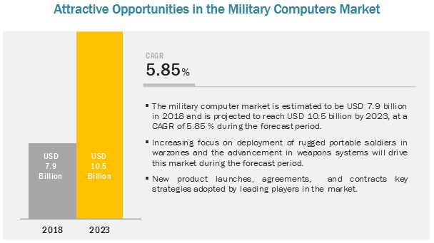 Military Computers Market