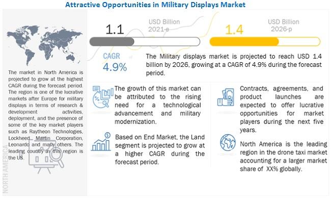 Military Displays Market