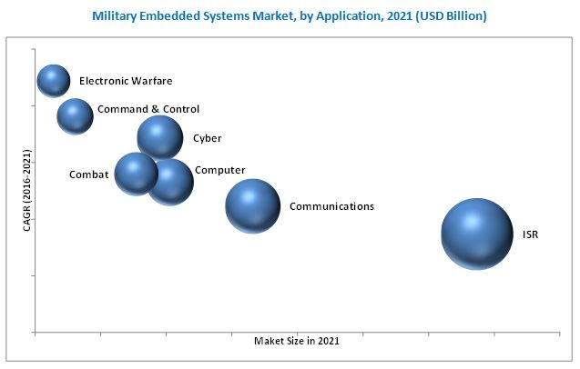 Military Embedded Systems Market By Application 2021