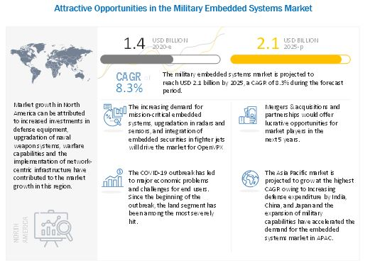 https://www.marketsandmarkets.com/Images/military-embedded-system-market8.jpg