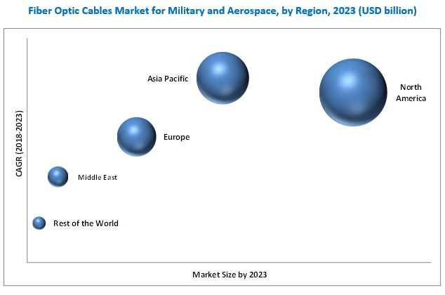 Fiber Optic Cables Market for Military and Aerospace