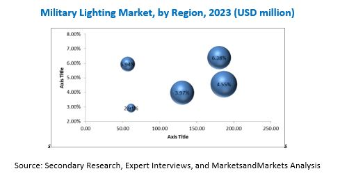 Military Lighting Market