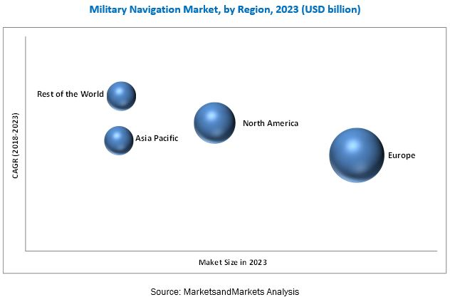 Military Navigation Market