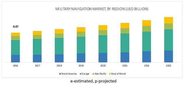 Military Navigation Market