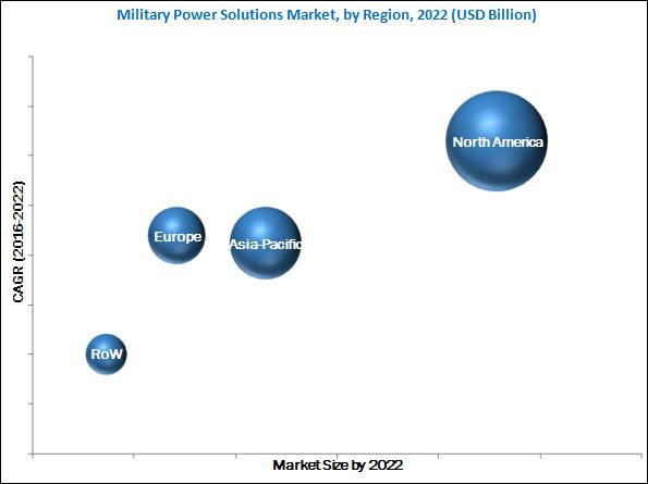 Military Power Solutions Market