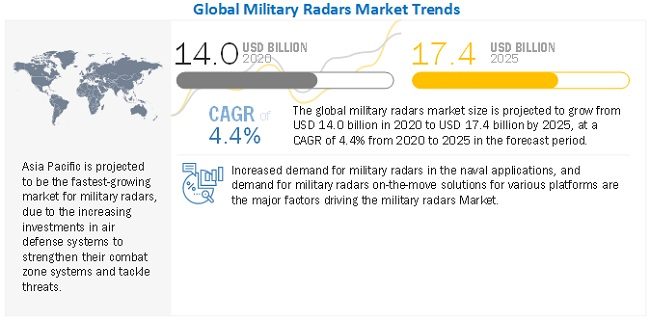 Military Radars Market