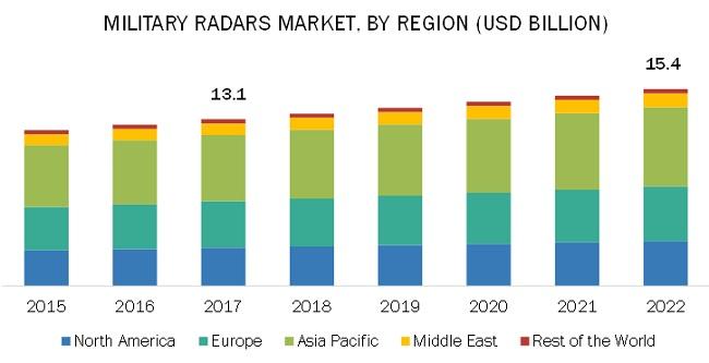 Military Radar Market