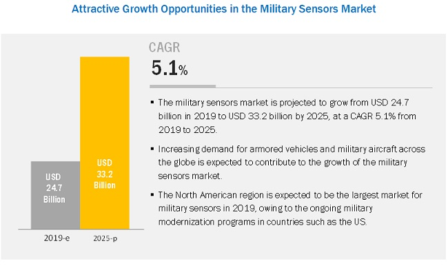 Military Sensors Market