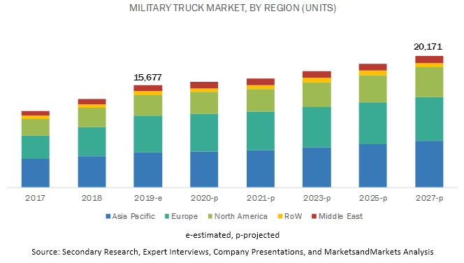 Military Truck Market