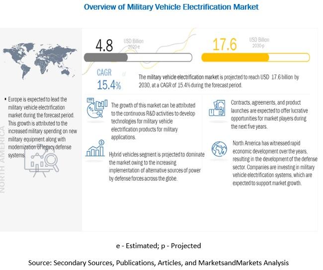Military Vehicle Electrification Market
