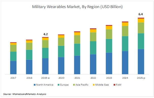 Military Wearables Market