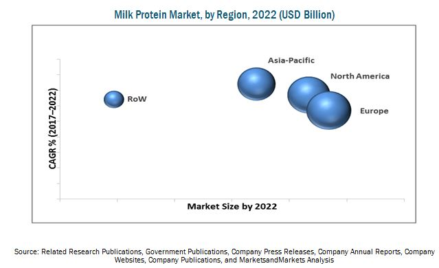 Milk Protein Market